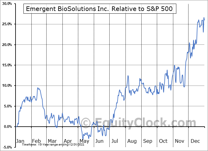EBS Relative to the S&P 500