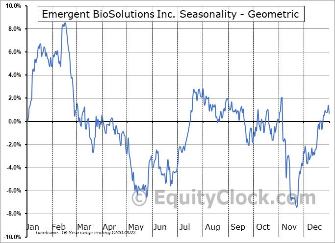 Emergent BioSolutions Inc. (NYSE:EBS) Seasonality