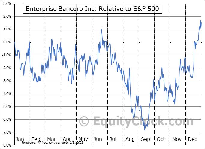 EBTC Relative to the S&P 500