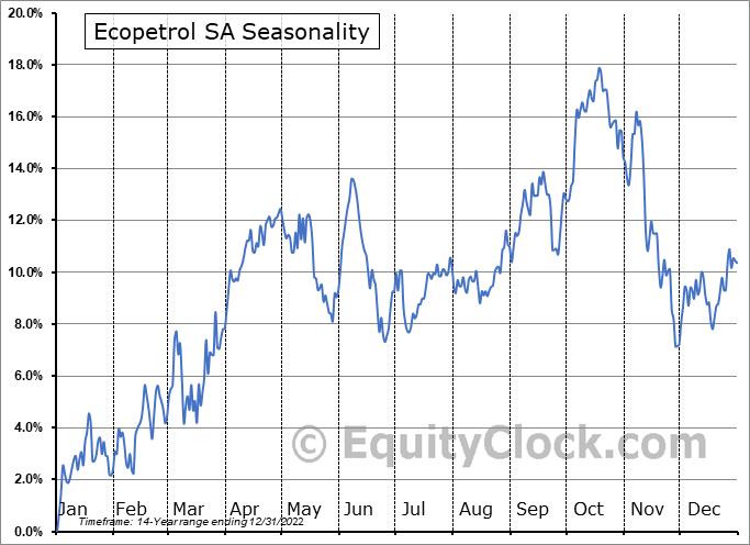 Ecopetrol SA (NYSE:EC) Seasonal Chart