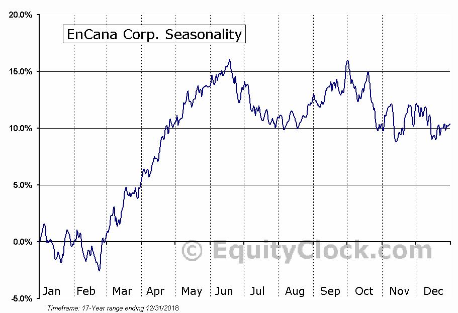 EnCana Corp. (NYSE:ECA) Seasonal Chart