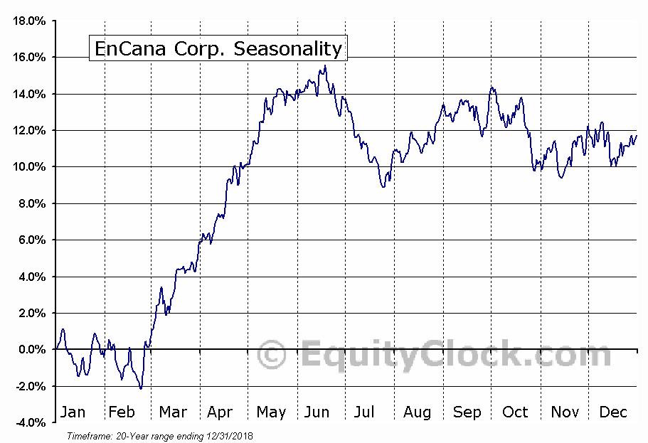 EnCana Corp. (TSE:ECA.TO) Seasonal Chart