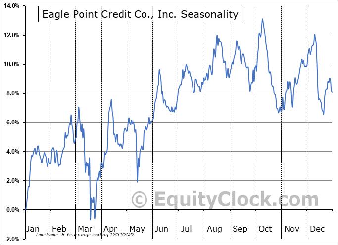 Eagle Point Credit Company Inc. Seasonal Chart
