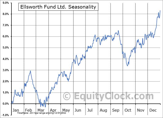 Ellsworth Fund Ltd. (AMEX:ECF) Seasonality