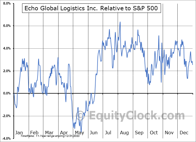 ECHO Relative to the S&P 500