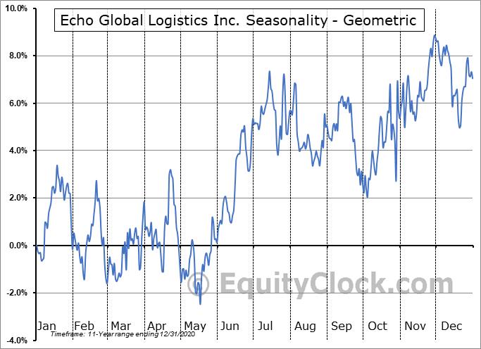 Echo Global Logistics Inc. (NASD:ECHO) Seasonality