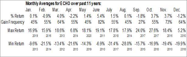 Monthly Seasonal Echo Global Logistics Inc. (NASD:ECHO)