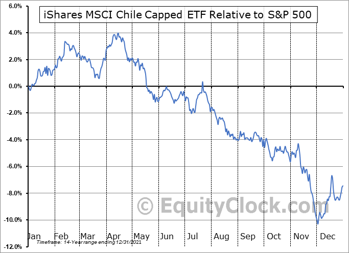 ECH Relative to the S&P 500
