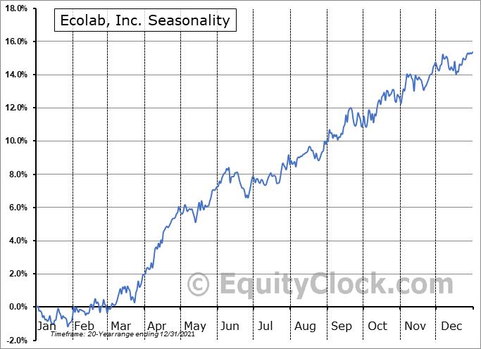 Ecolab, Inc. (NYSE:ECL) Seasonal Chart