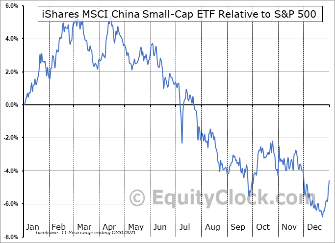 ECNS Relative to the S&P 500