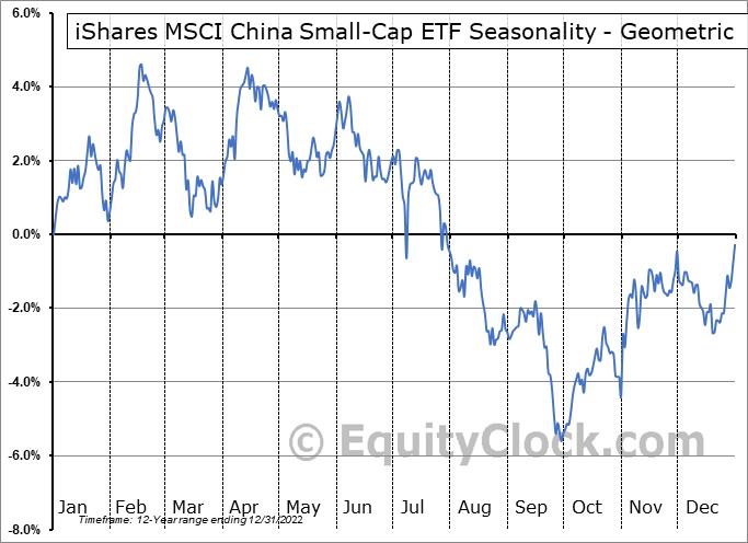 iShares MSCI China Small-Cap ETF (NYSE:ECNS) Seasonality