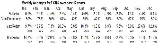 Monthly Seasonal iShares MSCI China Small-Cap ETF (NYSE:ECNS)