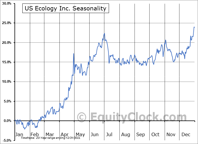 US Ecology Inc. (NASD:ECOL) Seasonal Chart