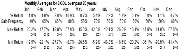 Monthly Seasonal US Ecology Inc. (NASD:ECOL)