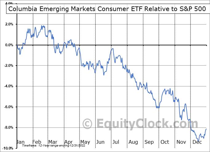 ECON Relative to the S&P 500