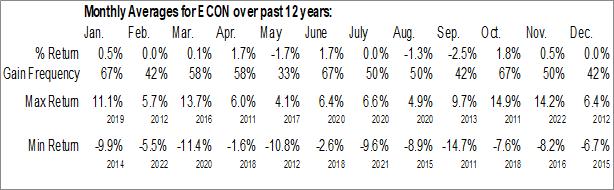 Monthly Seasonal Columbia Emerging Markets Consumer ETF (NYSE:ECON)