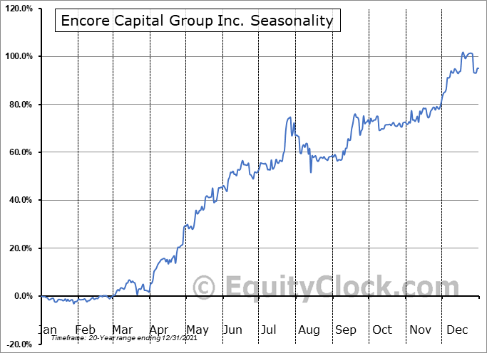 Encore Capital Group Inc. (NASD:ECPG) Seasonal Chart