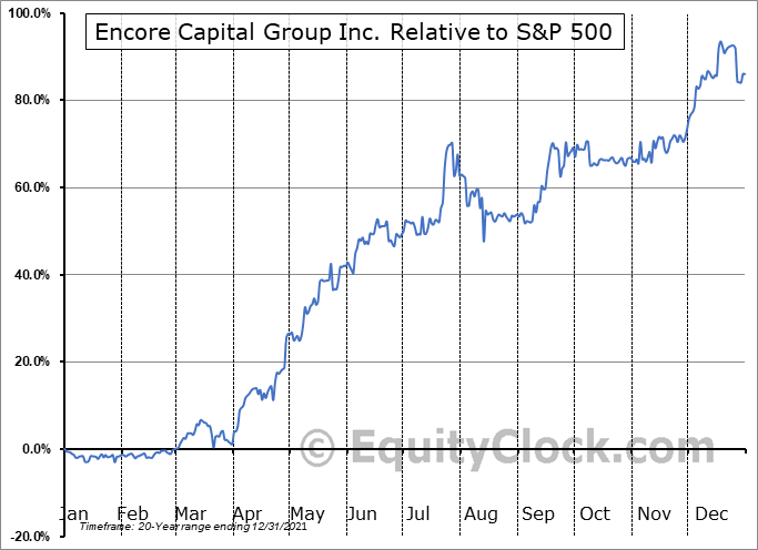 ECPG Relative to the S&P 500