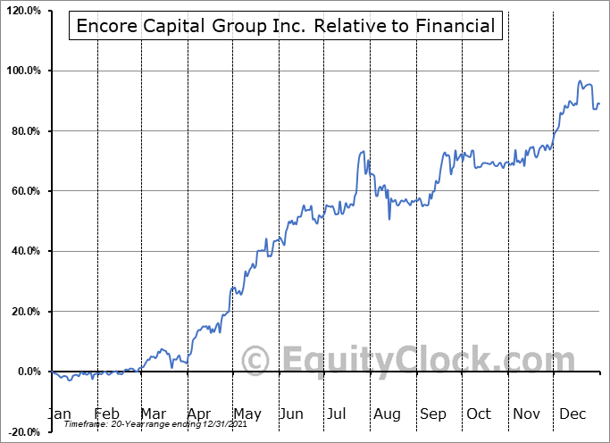 ECPG Relative to the Sector