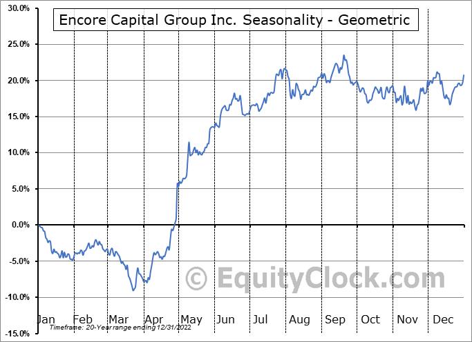 Encore Capital Group Inc. (NASD:ECPG) Seasonality