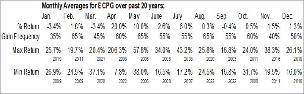 Monthly Seasonal Encore Capital Group Inc. (NASD:ECPG)