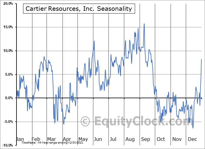Cartier Resources, Inc. (TSXV:ECR.V) Seasonality
