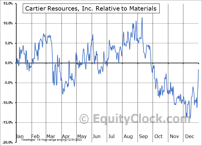 ECR.V Relative to the Sector