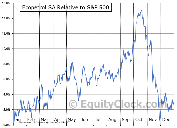 EC Relative to the S&P 500