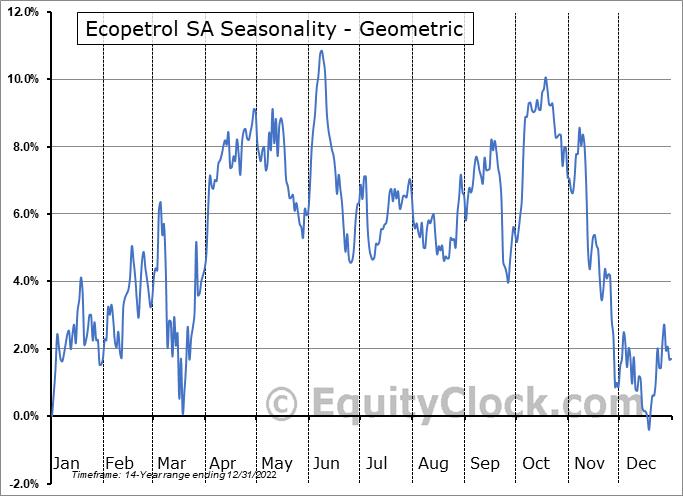 Ecopetrol SA (NYSE:EC) Seasonality