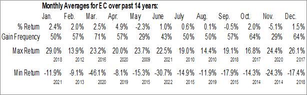 Monthly Seasonal Ecopetrol SA (NYSE:EC)