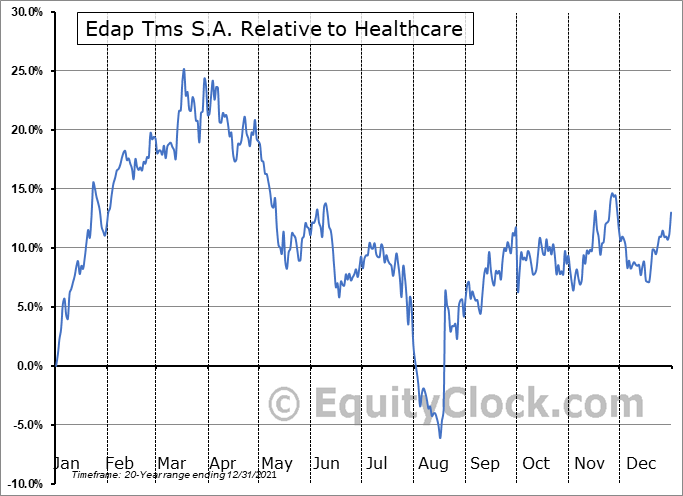 EDAP Relative to the Sector