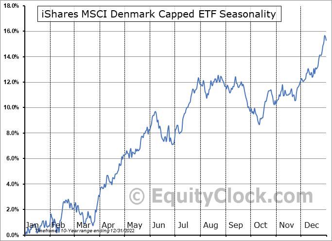 iShares MSCI Denmark Capped ETF (AMEX:EDEN) Seasonal Chart
