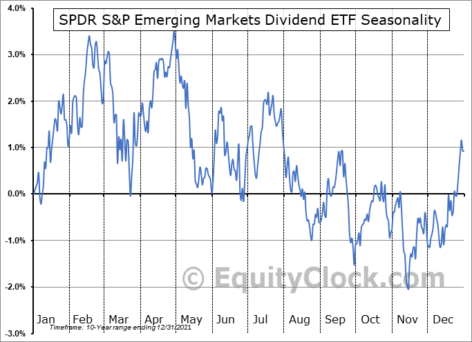 SPDR S&P Emerging Markets Dividend ETF (NYSE:EDIV) Seasonal Chart