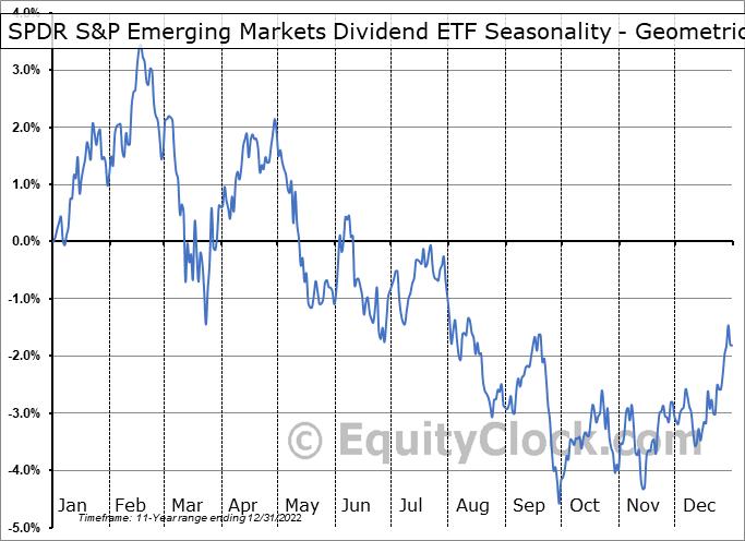 SPDR S&P Emerging Markets Dividend ETF (NYSE:EDIV) Seasonality
