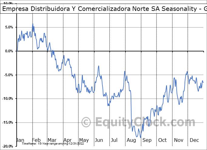 Empresa Distribuidora Y Comercializadora Norte SA (NYSE:EDN) Seasonality
