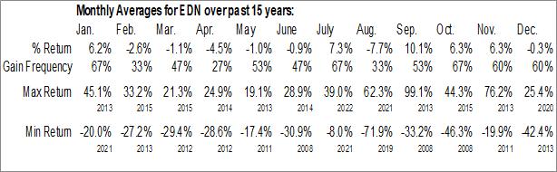 Monthly Seasonal Empresa Distribuidora Y Comercializadora Norte SA (NYSE:EDN)