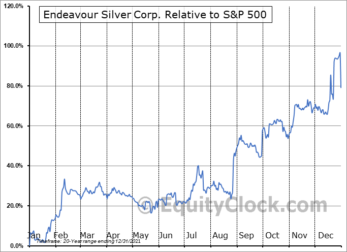 EDR.TO Relative to the S&P 500