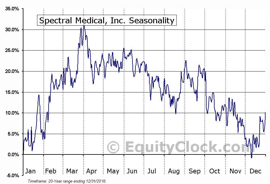 Spectral Medical (TSE:EDT) Seasonal Chart