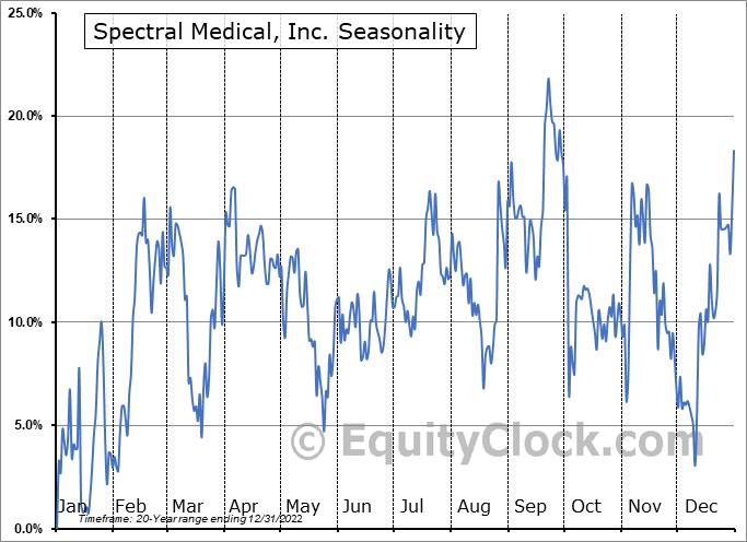 Spectral Medical, Inc. (TSE:EDT.TO) Seasonal Chart