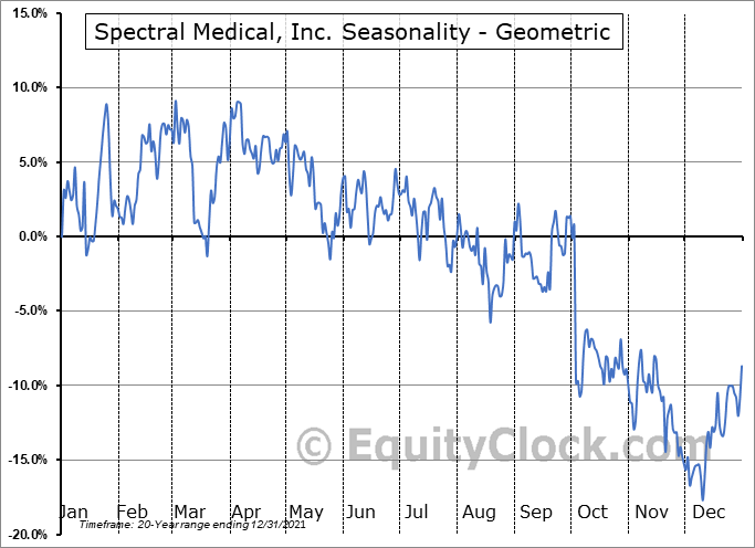 Spectral Medical, Inc. (TSE:EDT.TO) Seasonality