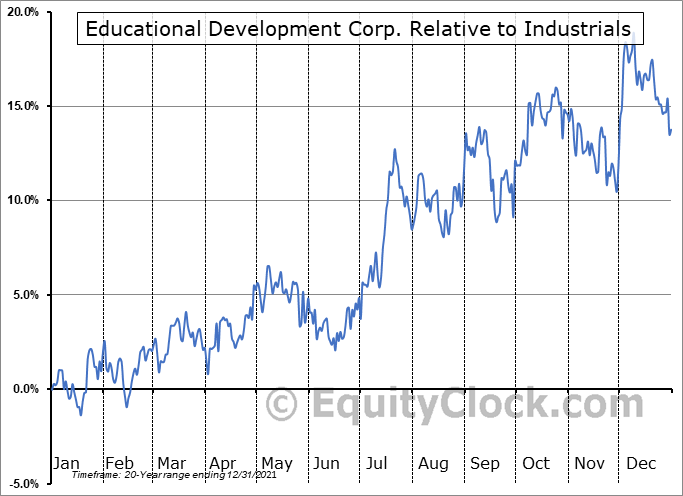 EDUC Relative to the Sector
