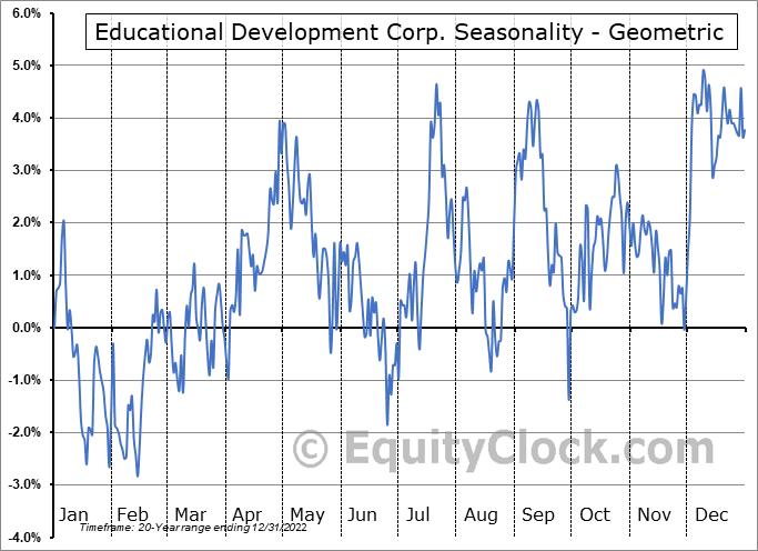Educational Development Corp. (NASD:EDUC) Seasonality