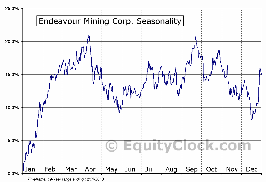 Endeavour Mining Corp. (TSE:EDV.TO) Seasonal Chart