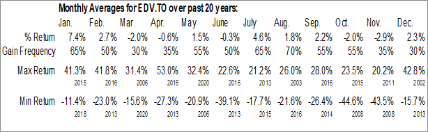 Monthly Seasonal Endeavour Mining Corp. (TSE:EDV.TO)