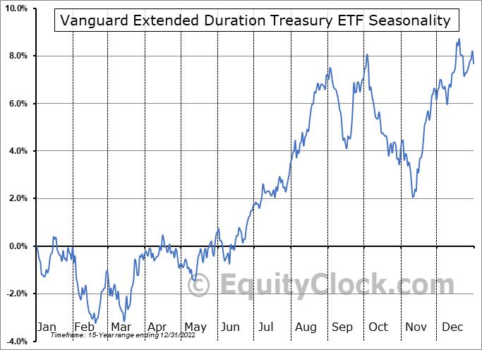Vanguard Extended Duration Treasury ETF (NYSE:EDV) Seasonal Chart