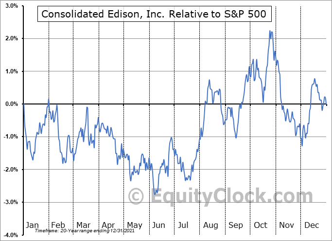 ED Relative to the S&P 500