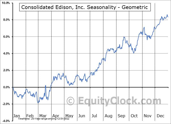 Consolidated Edison, Inc. (NYSE:ED) Seasonality