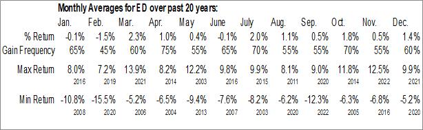 Monthly Seasonal Consolidated Edison, Inc. (NYSE:ED)