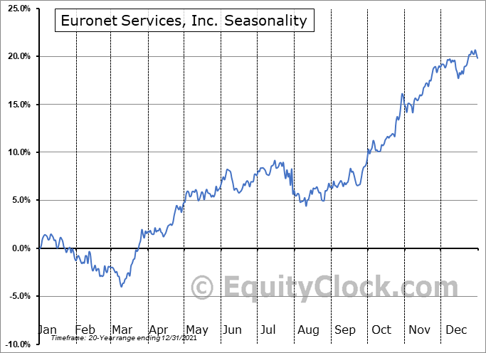 Euronet Worldwide, Inc. Seasonal Chart