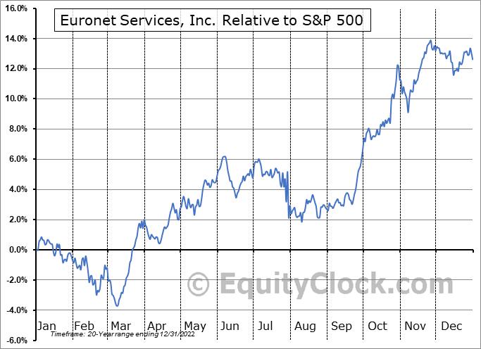 EEFT Relative to the S&P 500